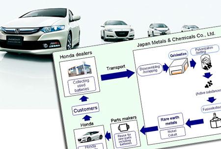 Honda pone en marcha una planta de reciclaje de baterías