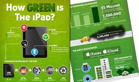 ¿Cuánto contamina mi iPad?