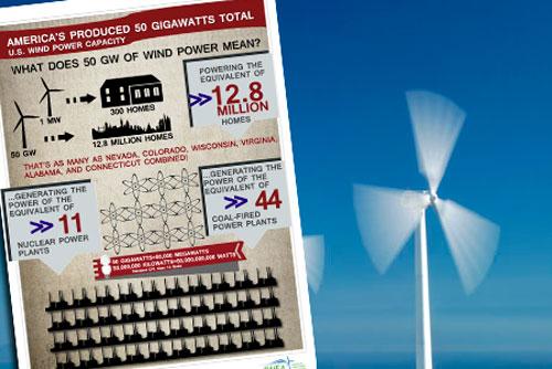 La energía eólica alcanza el récord de los 50 gigavatios en los Estados Unidos