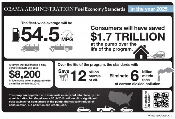 Obama quiere reducir el consumo de combustibles fósiles al 50%
