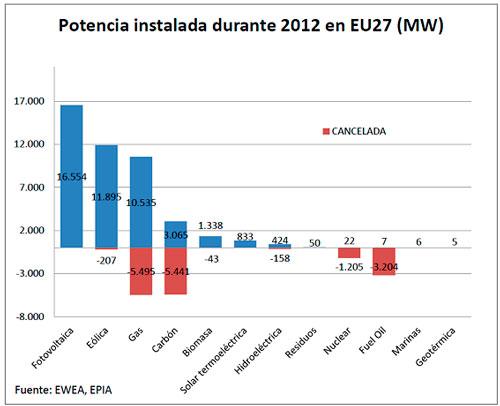 La fotovoltaica, la estrella de las renovables en Europa