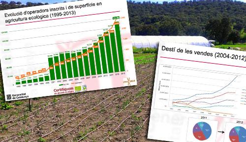 """El sector """"eco"""" en Cataluña creció un 14% en 2013"""
