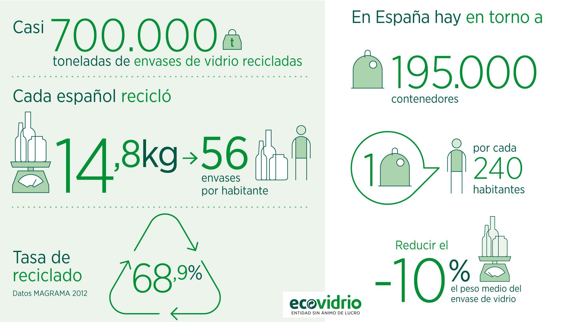 Los españoles reciclaron casi 700.000 toneladas de envases de vidrio en 2014