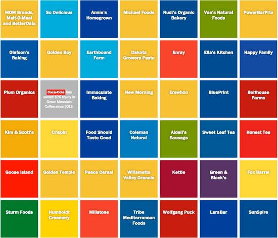 ¿Qué multinacionales están detrás de las marcas orgánicas?
