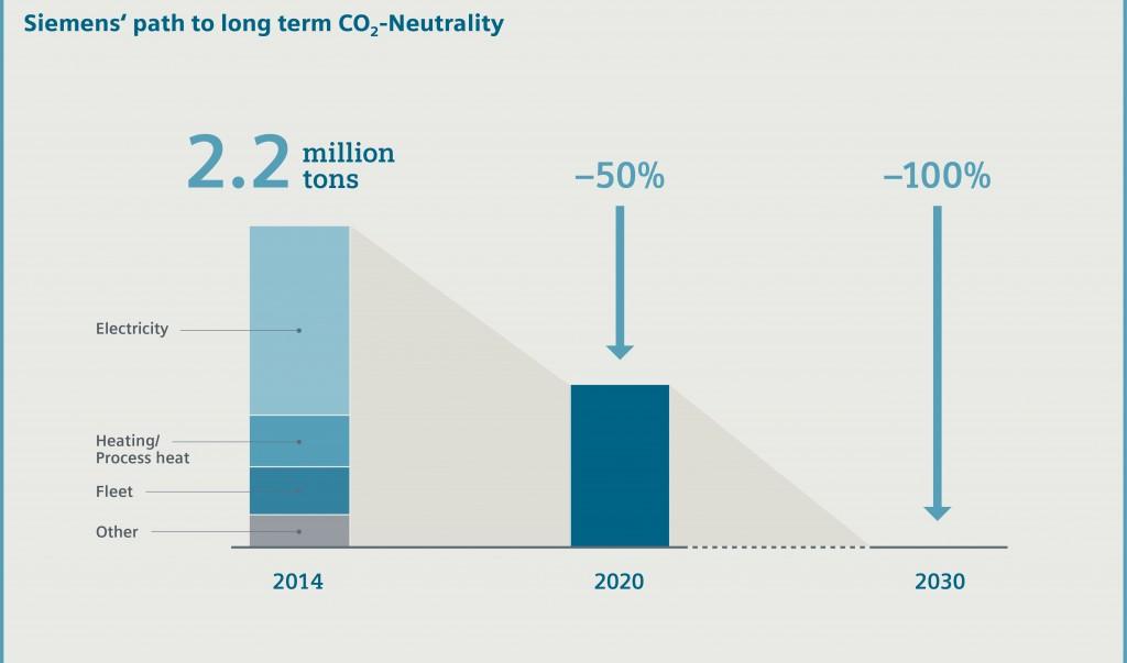 emisiones cero siemens el mundo ecológico