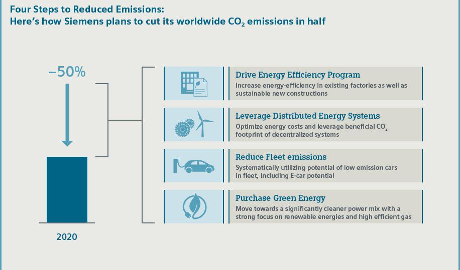 emisiones cero siemens el mundo ecológico 2