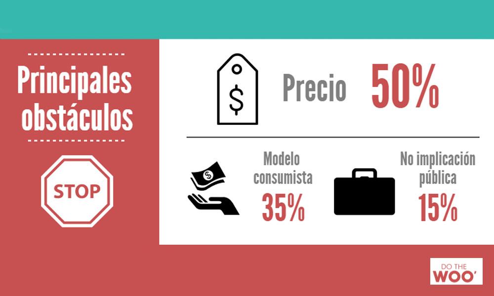 El precio, principal obstáculo para la moda sostenible