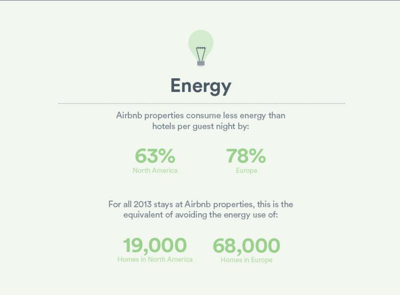 Ahorro energía Airbnb