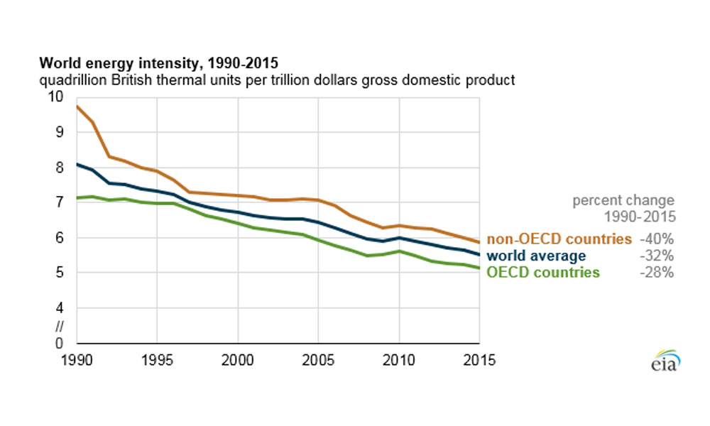 El consumo global de energía se ralentiza