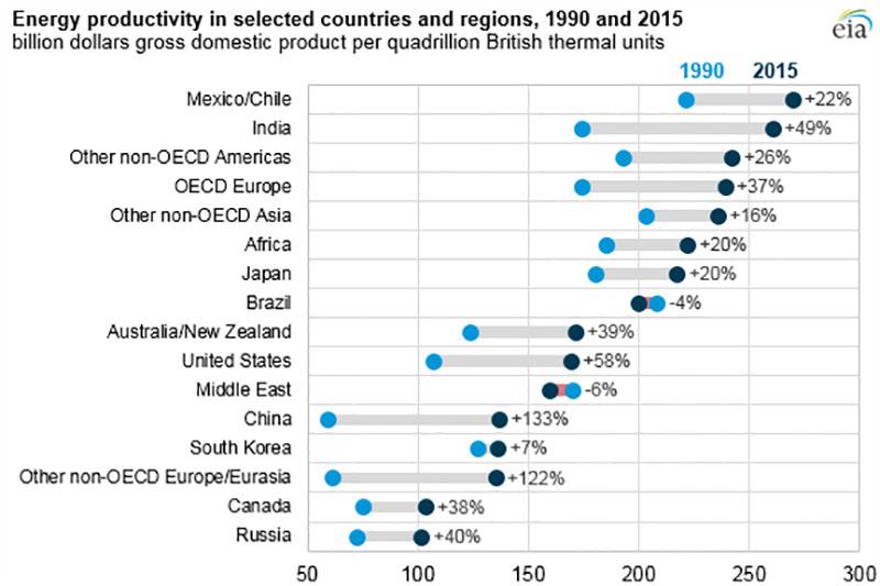 Productividad y consumo de energía OCDE
