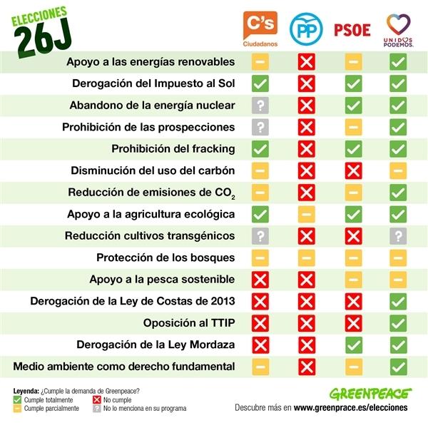 greenpeace programas partidos políticos elecciones 26J 2016 medio ambiente ecología