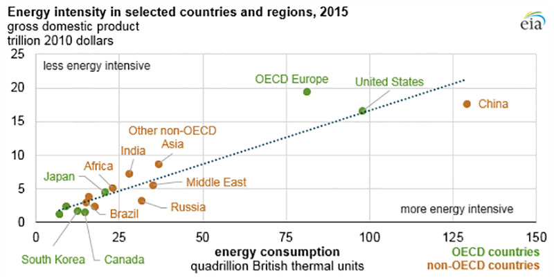energia y países desarrollados