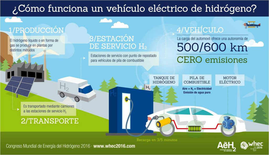 funcionamiento de un vehículo de hidrógeno pilas de combustible cero emisiones