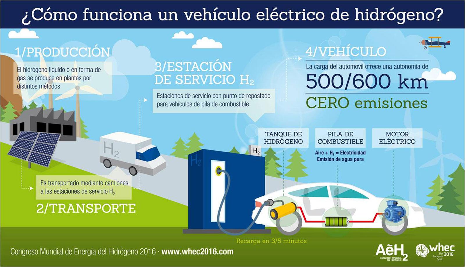 """Los vehículos de hidrógeno se benefician del distintivo """"cero emisiones"""""""