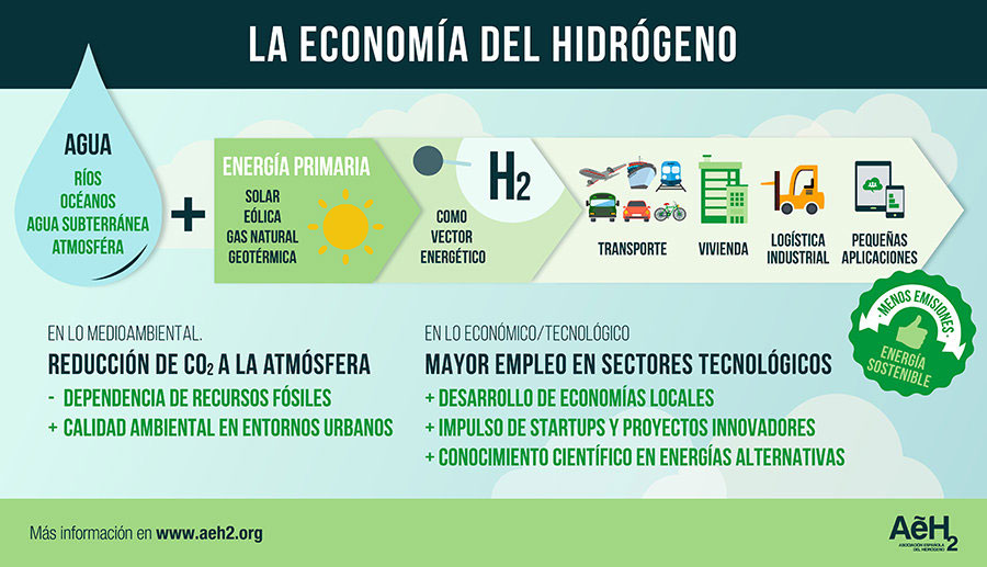 Asociación Española del Hidrógeno La economía del hidrógeno