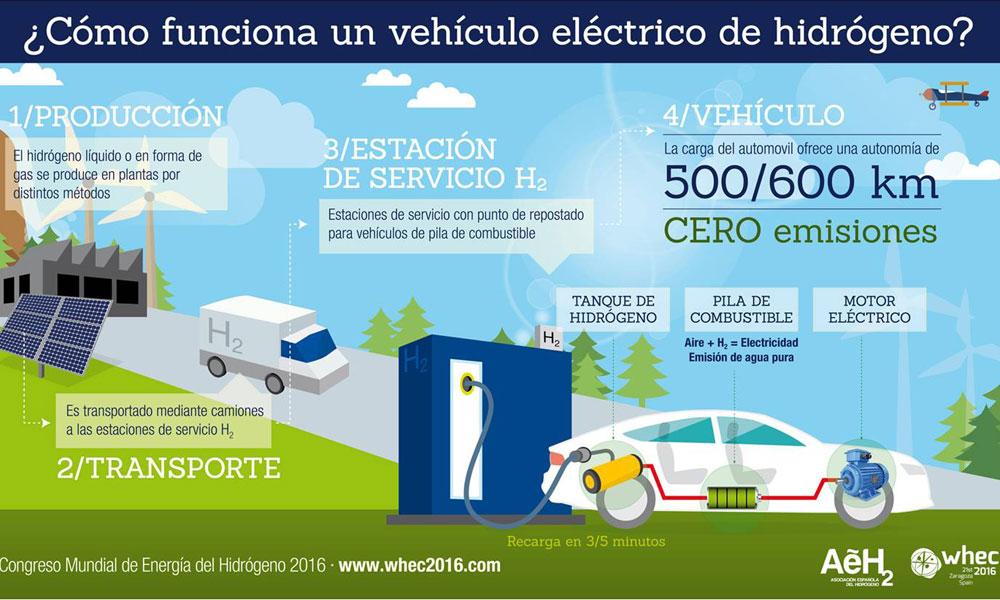 Asociación Española del Hidrógeno vehículo eléctrico