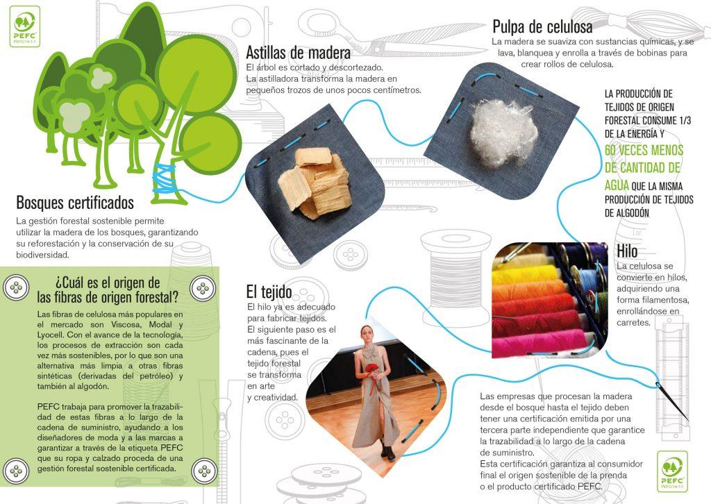 Moda sostenible PEFC Maria Lafuente