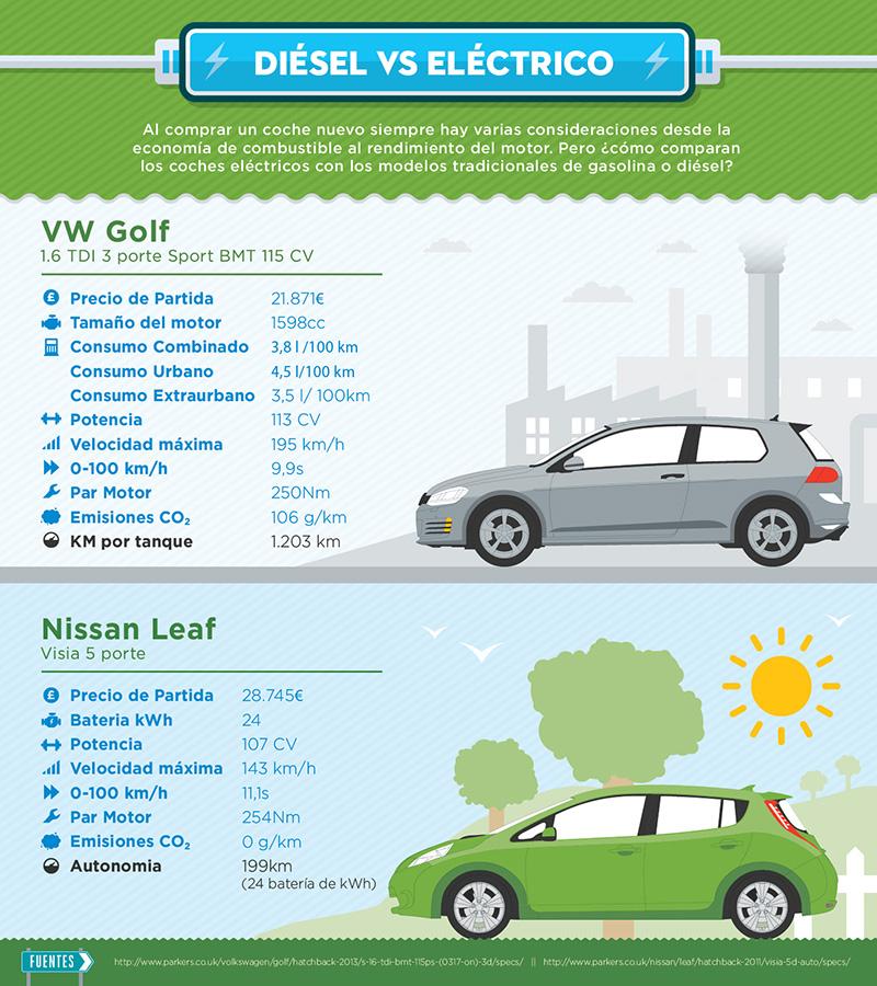 AUVE Asociacion usuarios vehículos coche eléctrico comparativa diesel