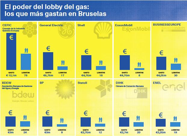 Atrapados por el gas el mundo ecologico Ecologistas en Acción Lobby