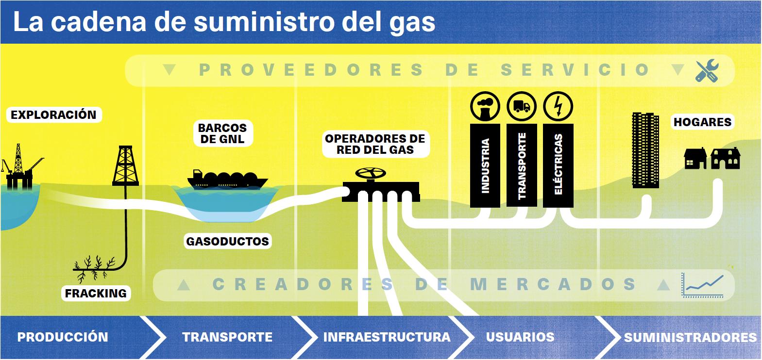Atrapados por el gas el mundo ecologico Ecologistas en Acción suministro