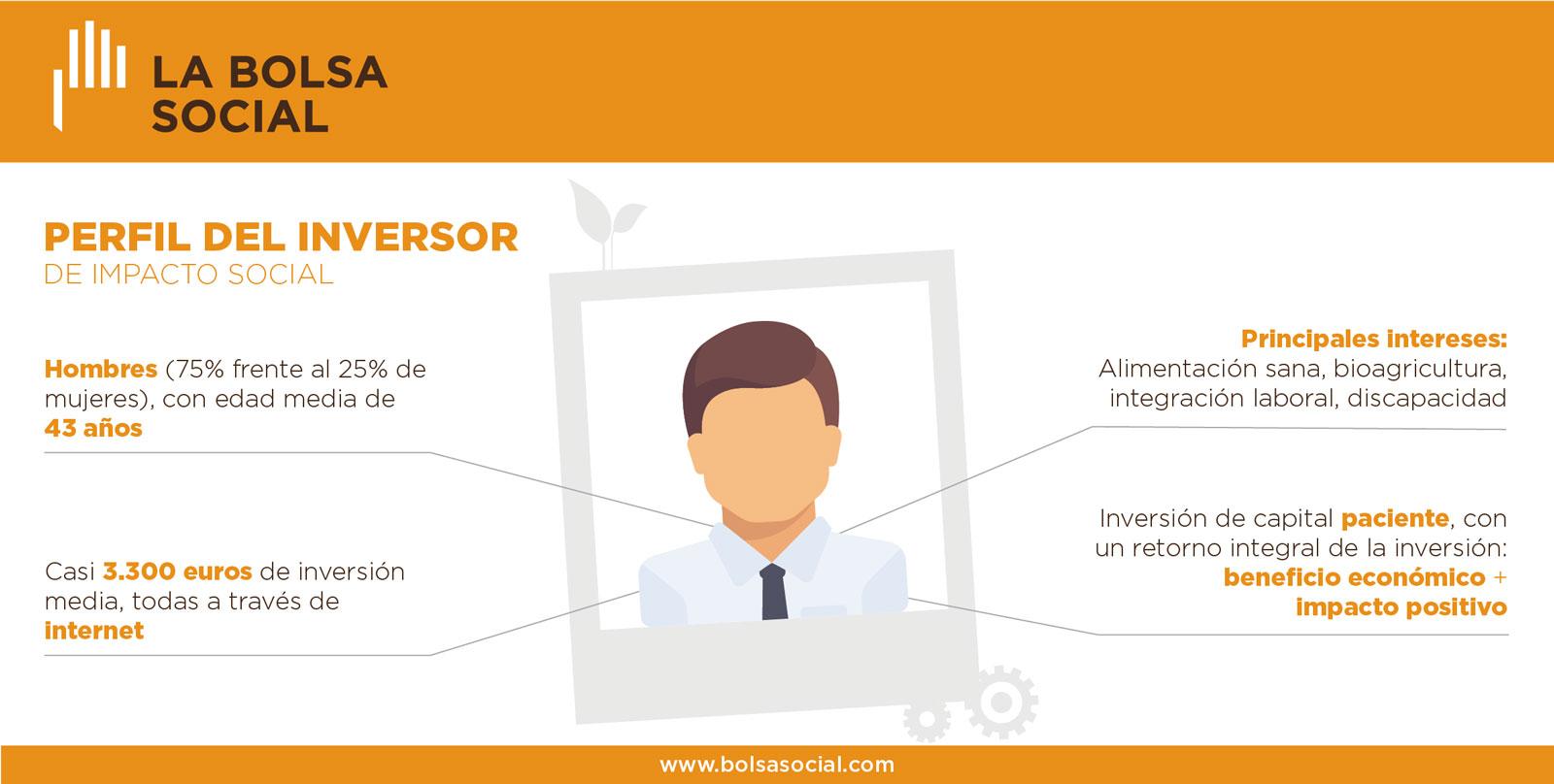 Perfil del inversor de impacto social en España