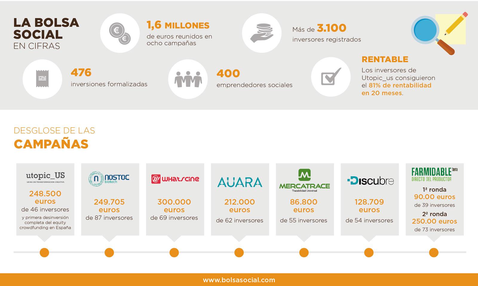 Perfil del inversor de impacto_la Bolsa Social