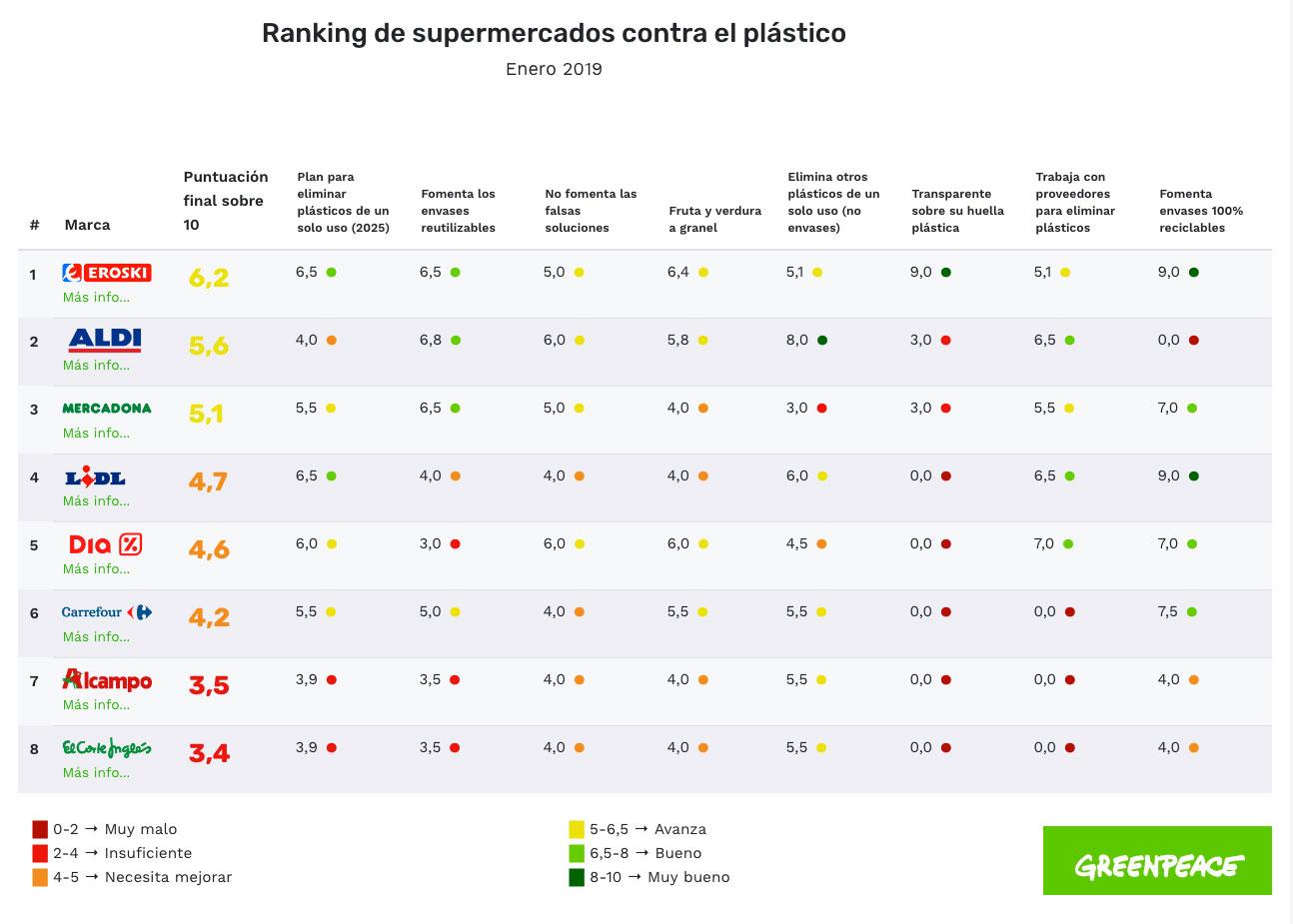 Ranking huella plástica supermercados plásticos alimentos estudio