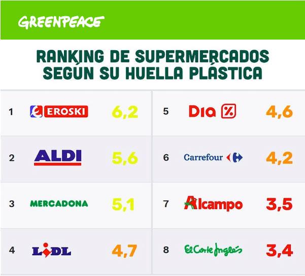 Ranking huella plástica supermercados plasticos alimentos