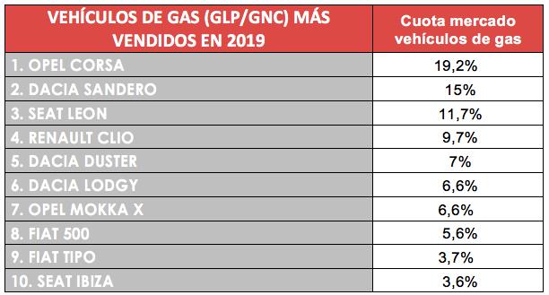 VEHÍCULOS DE GAS (GLP/GNC) MÁS VENDIDOS EN 2019 ESPAÑA