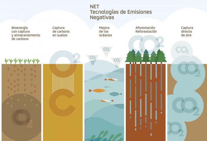 Repsol NET Tecnologías de emisiones negativas