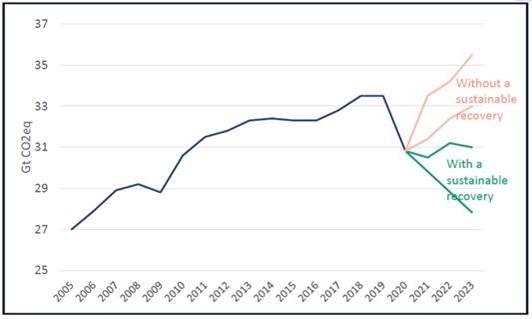 Evolución de las emisiones totales de CO2 2020-2023