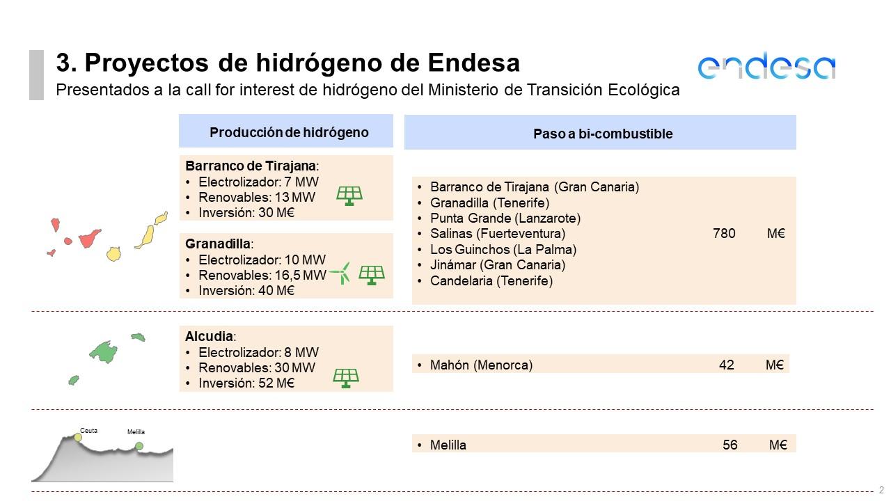 Hidrógeno verde Endesa plantas España