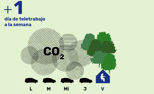Teletrabajo Greenpeace