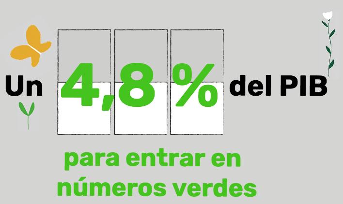 Greenpeace gráfica