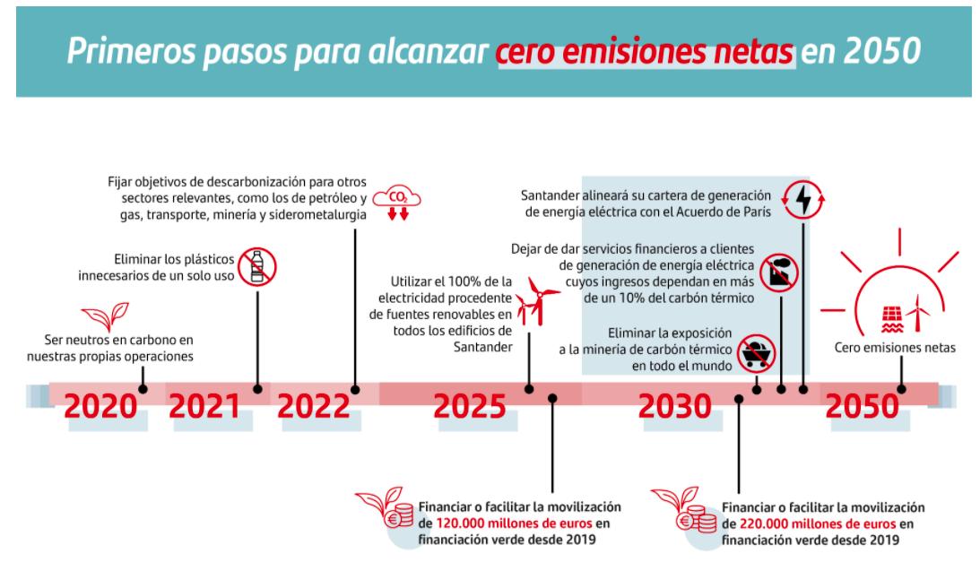 Banco Santander descarbonización cero emisiones